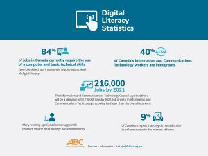Digital Literacy Statistics