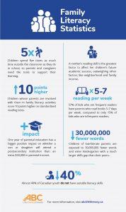 Family literacy statistics