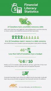 Financial literacy statistics