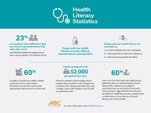 Health Literacy Statistics