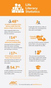 Life literacy statistics